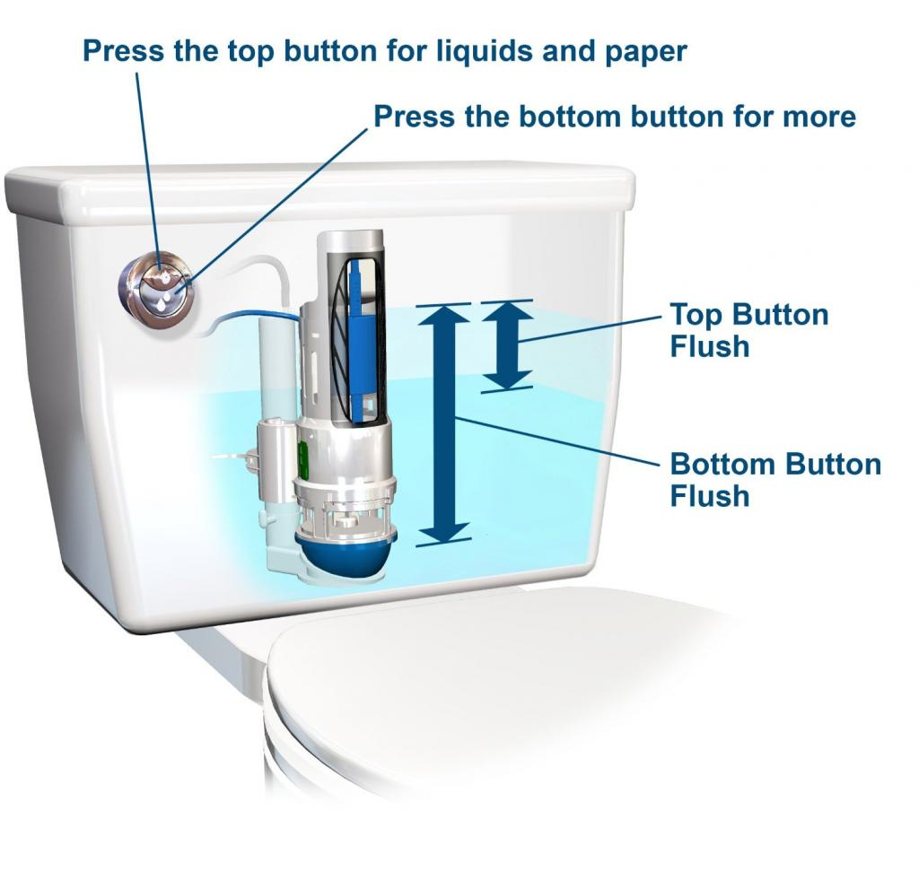 Click image for larger version.  Name:dual-flush-toilet.jpg Views:10 Size:64.9 KB ID:11408